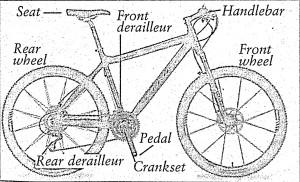 อุปกรณ์จักรยาน